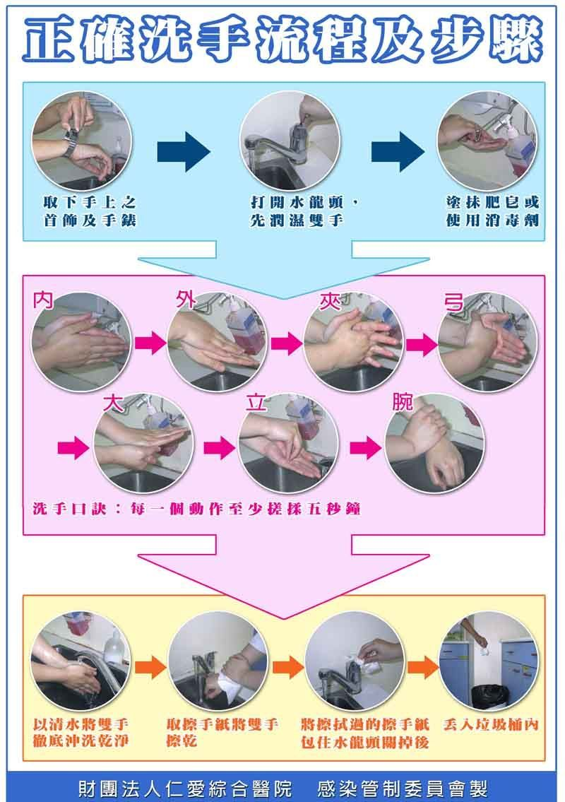 正确洗手的流程及步骤